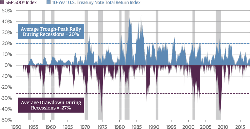Recession history